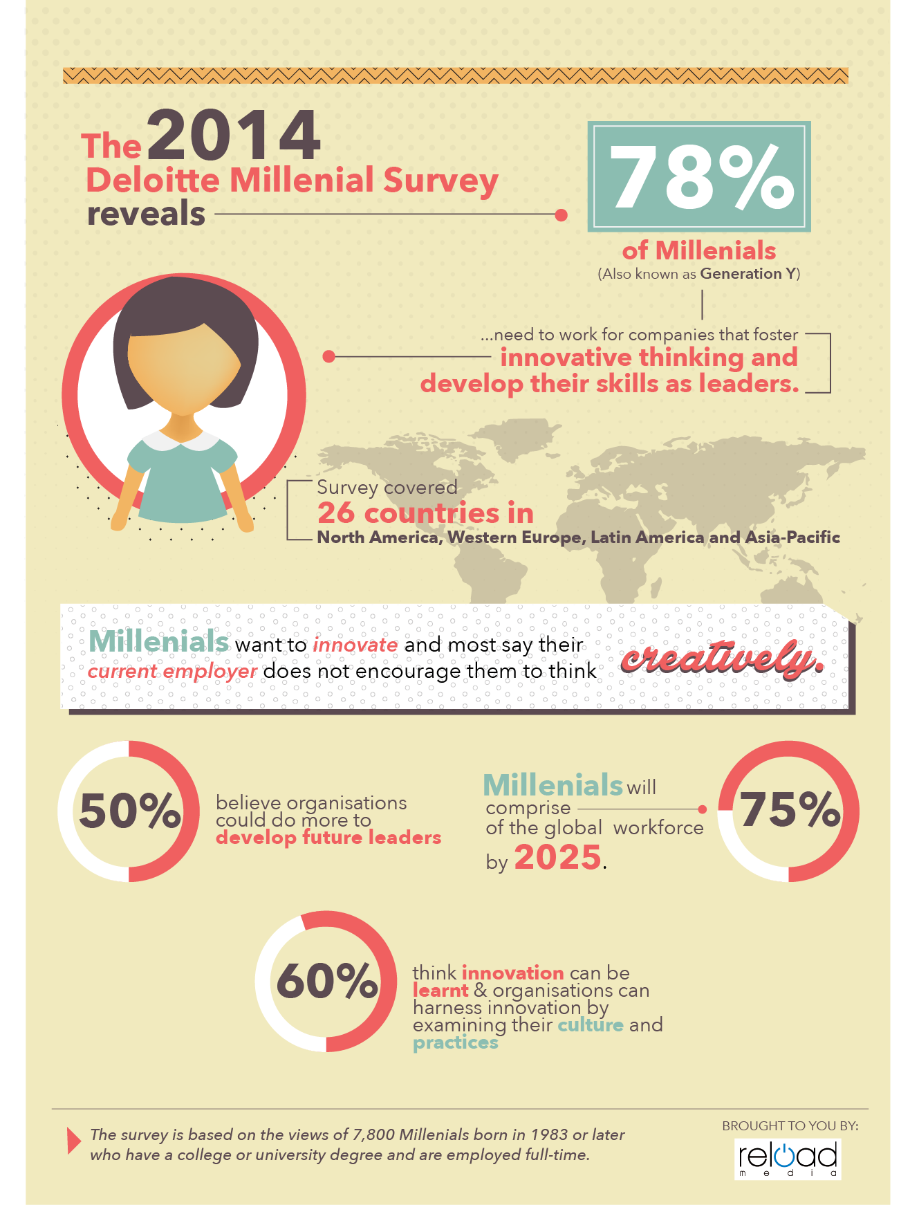 Infographic2014 Millenial Survey