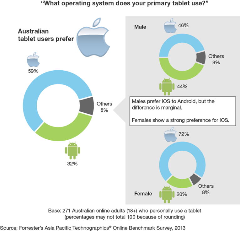 Australia_Tablet Use