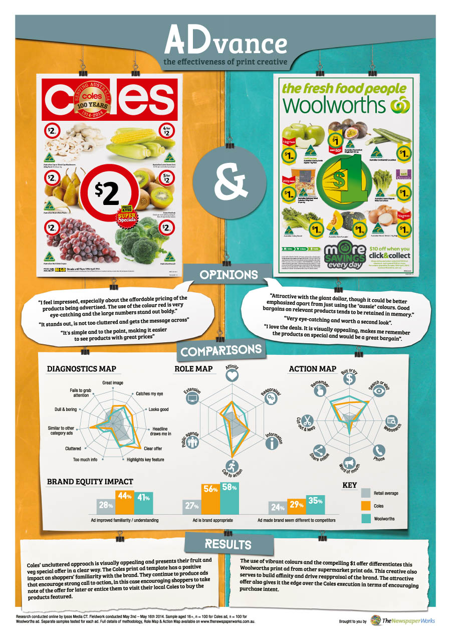 Coles and Woolworths Infographic (1)