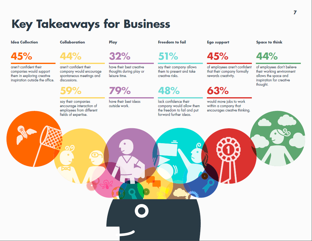 Key Takeaways for Business infographic from Jack Morton study 'Creativity: How Business gets to Eureka!'