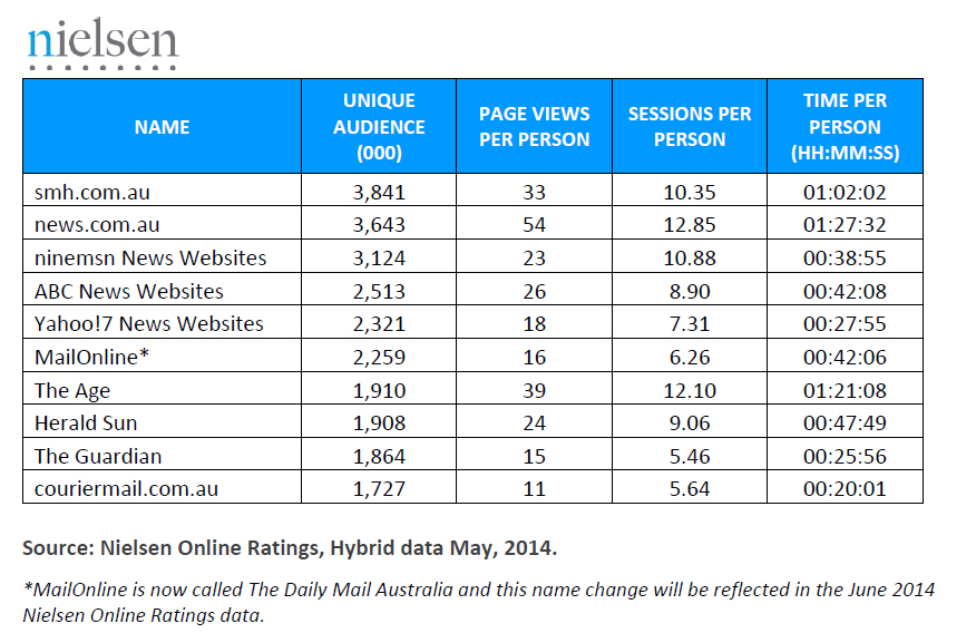Nielsen-Online-ratings