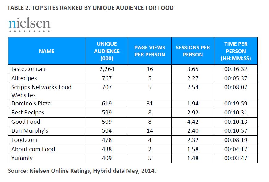 Nielsen-online-food-ranking