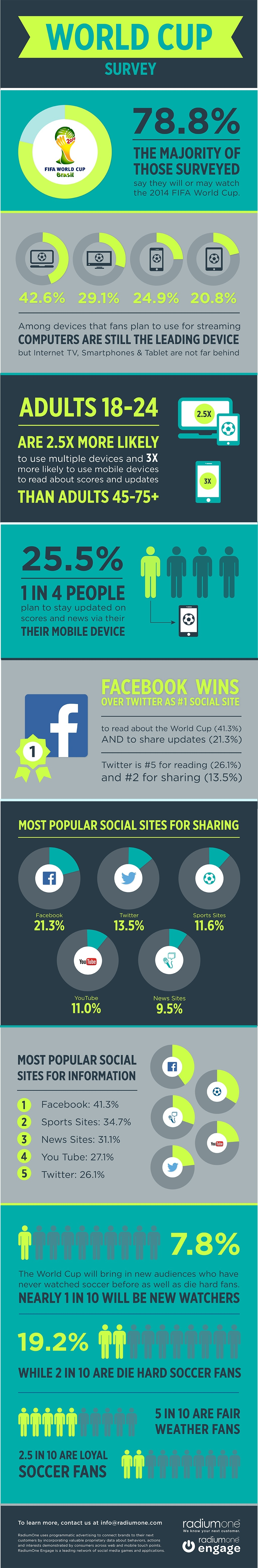 RadiumOne_WorldCup coverage_infographic