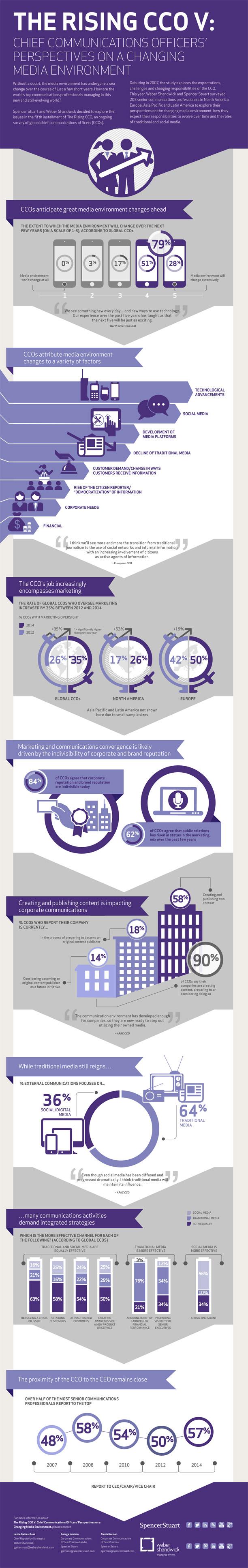 rising-cco-v-infographic