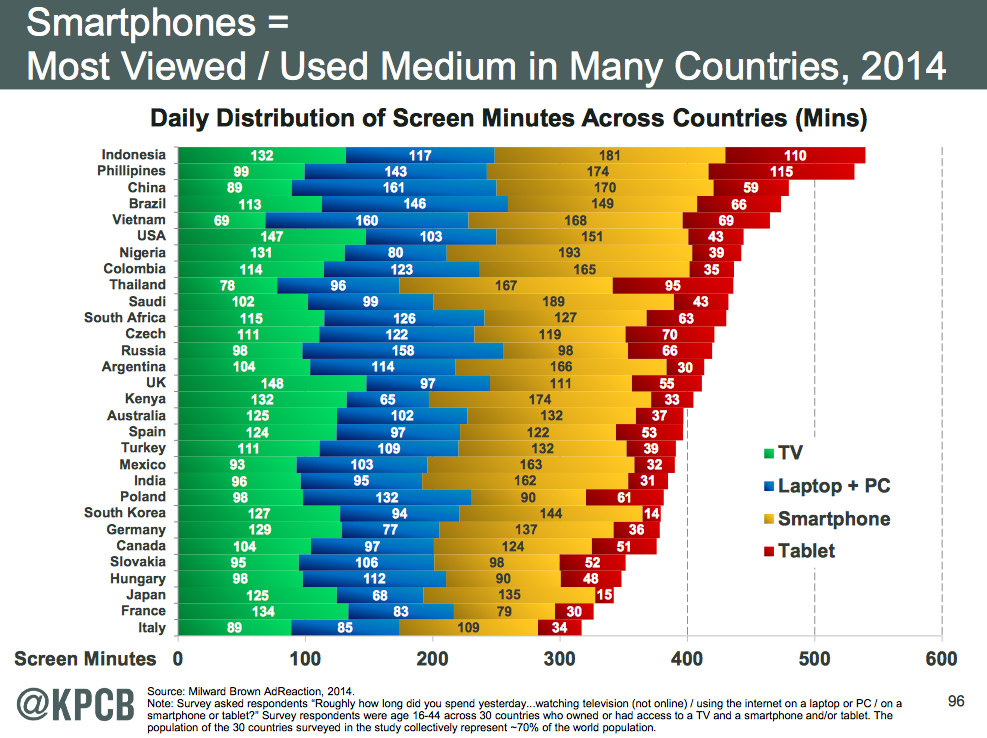 KPCB-2014-Distribution-of-screen-mins-across-countries