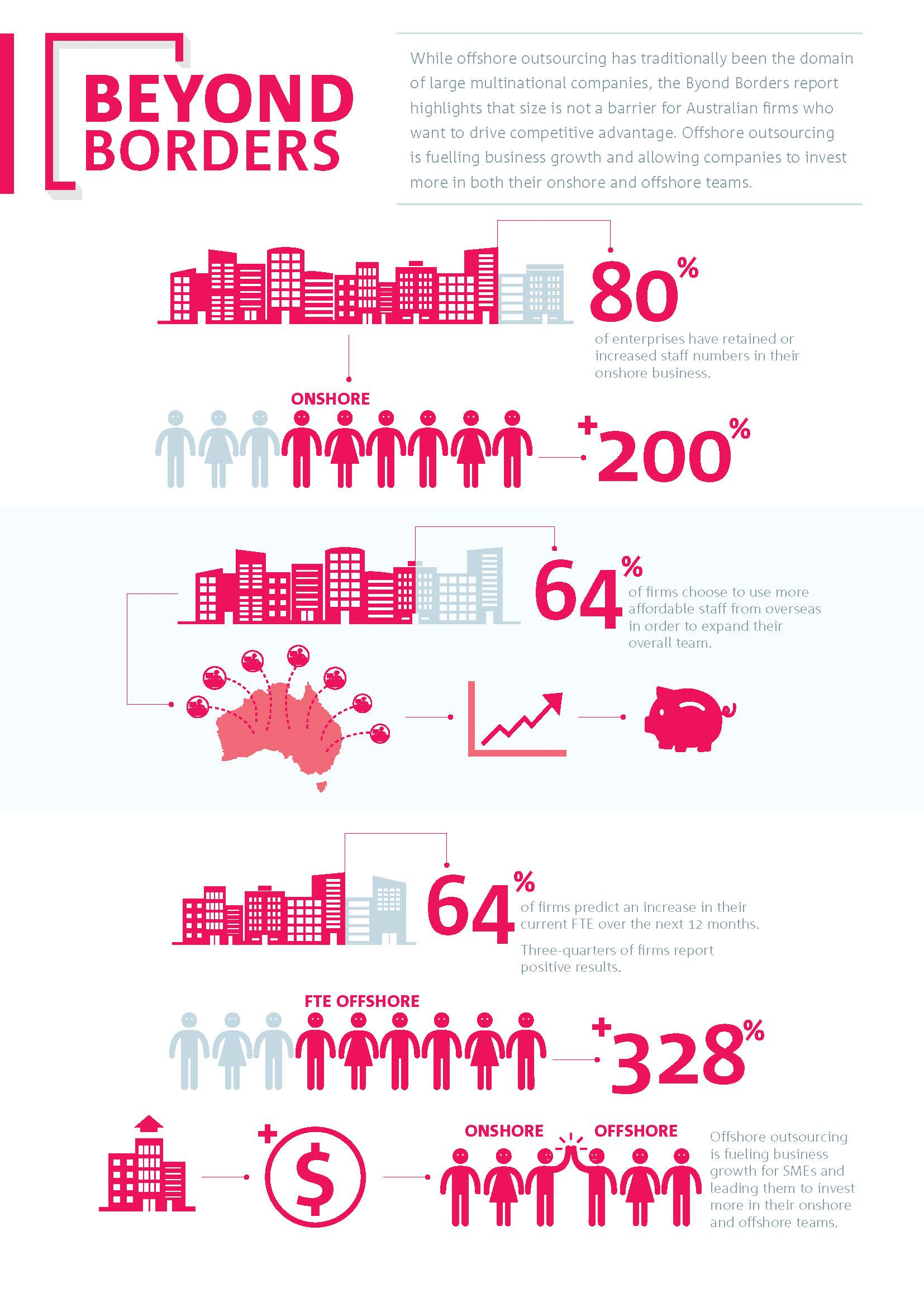 Salmat-Beyond-Borders-infographic-study