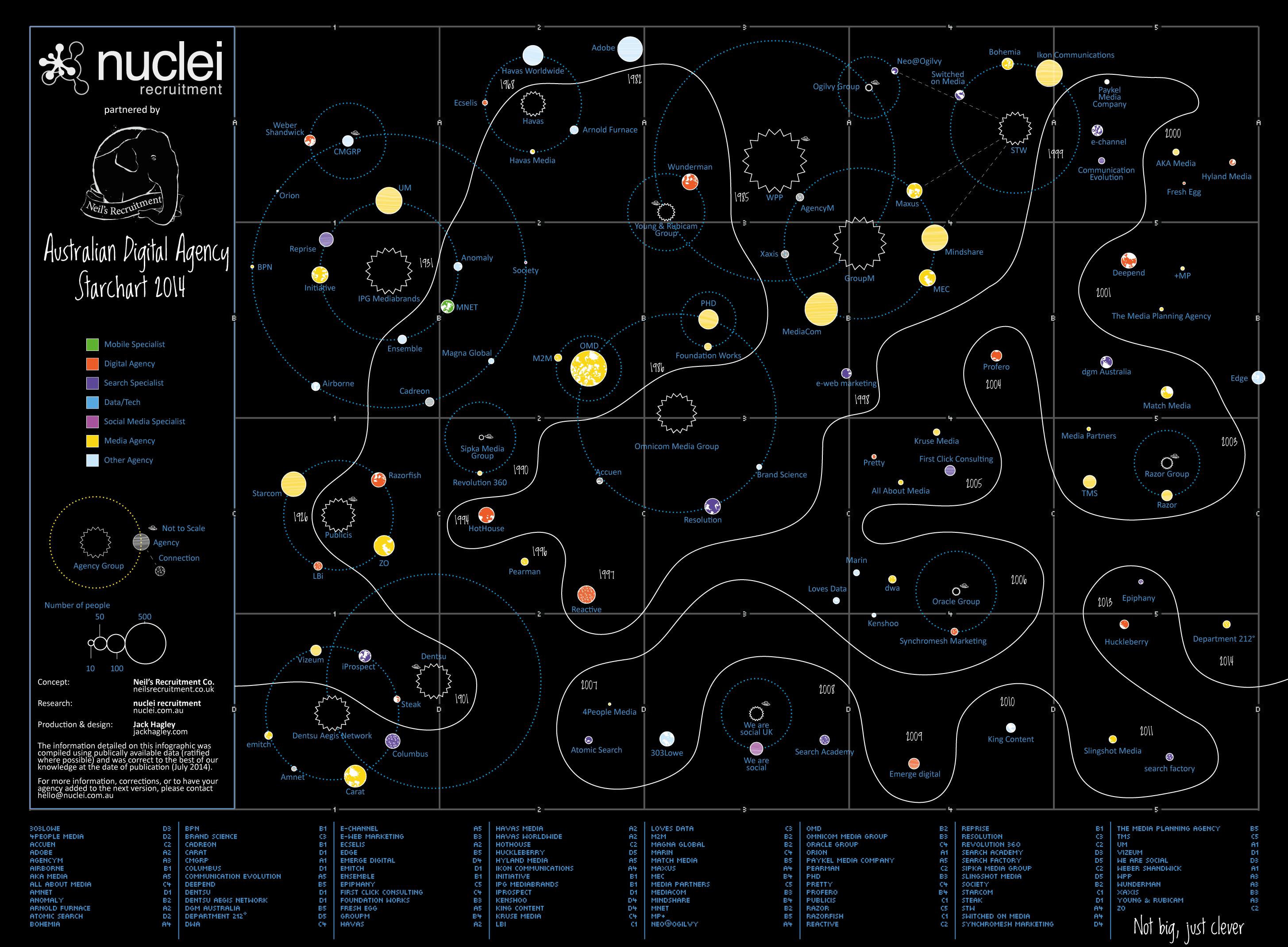australian-agency-star-chart-2014
