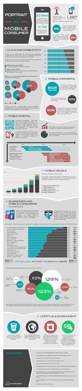 mobile consumer