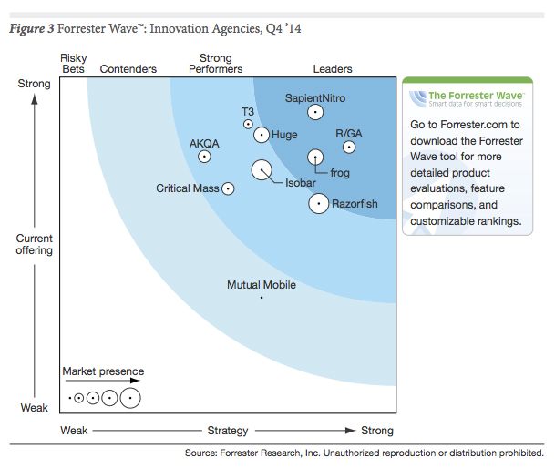 Forrester - Innovation Agency, SapientNitro