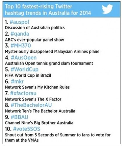 Top hashtags 2014