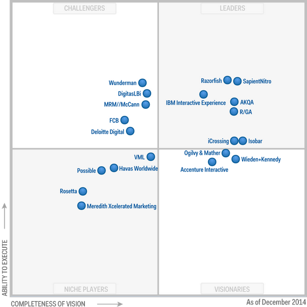Gartner Table Dec 2014