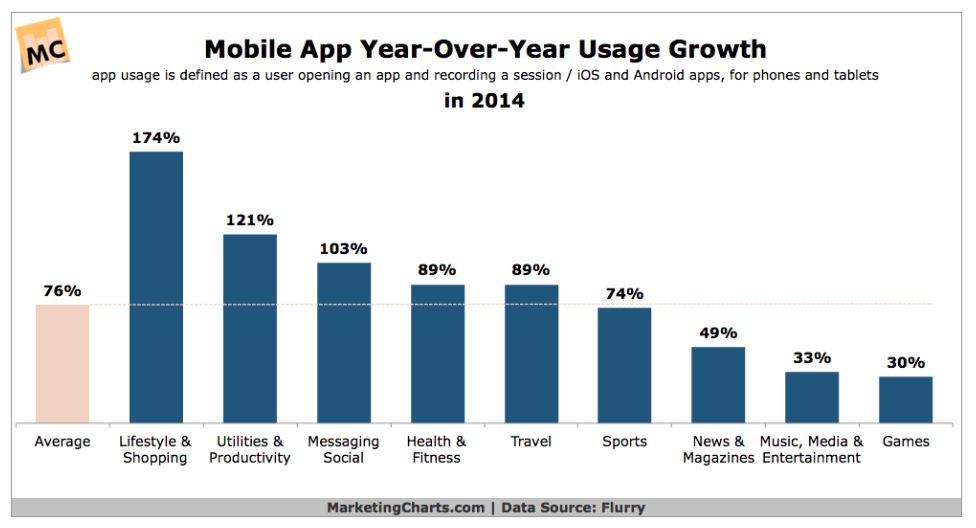 Mobile App yoy growth 2014