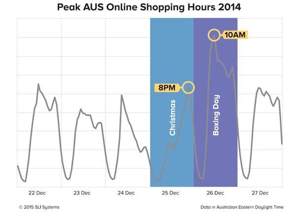 Peak AUS Online Shopping Hours 2014