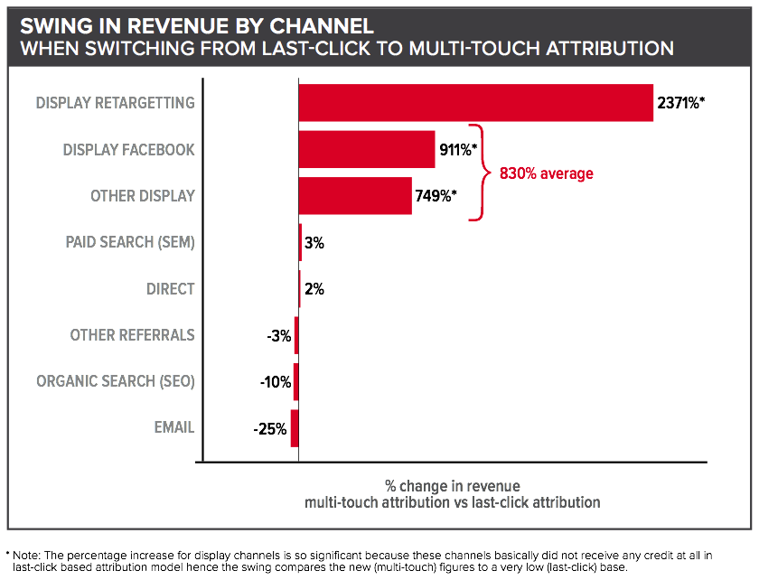 Swing in revenue by channel - Datalicious