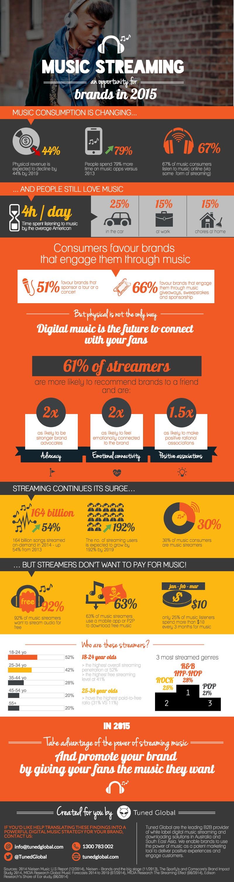 INFO_MusicStreamingForBrands_TunedGlobal_March2015_FINAL