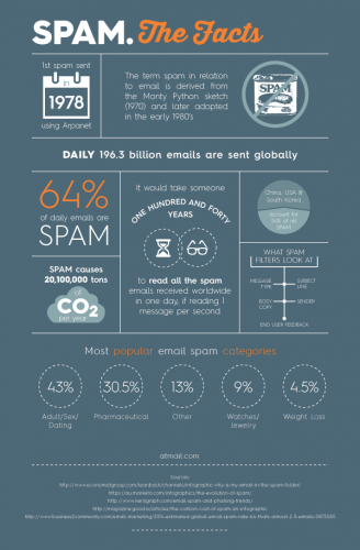 SPAM-Infographic-328x500
