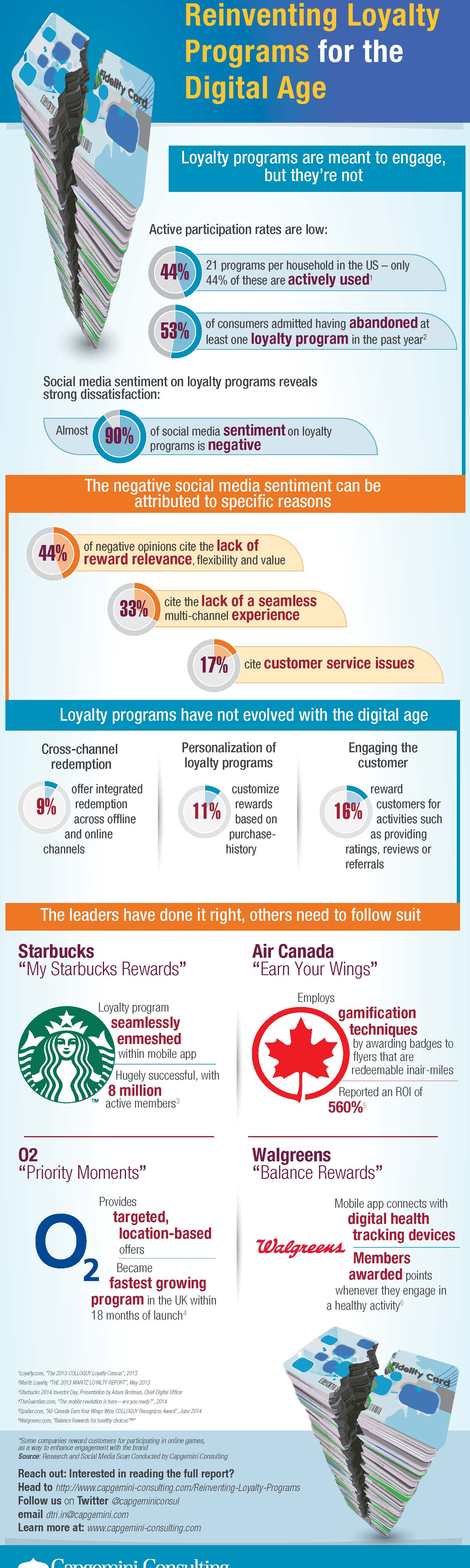Standalone Infographic Content_Loyalty Programs