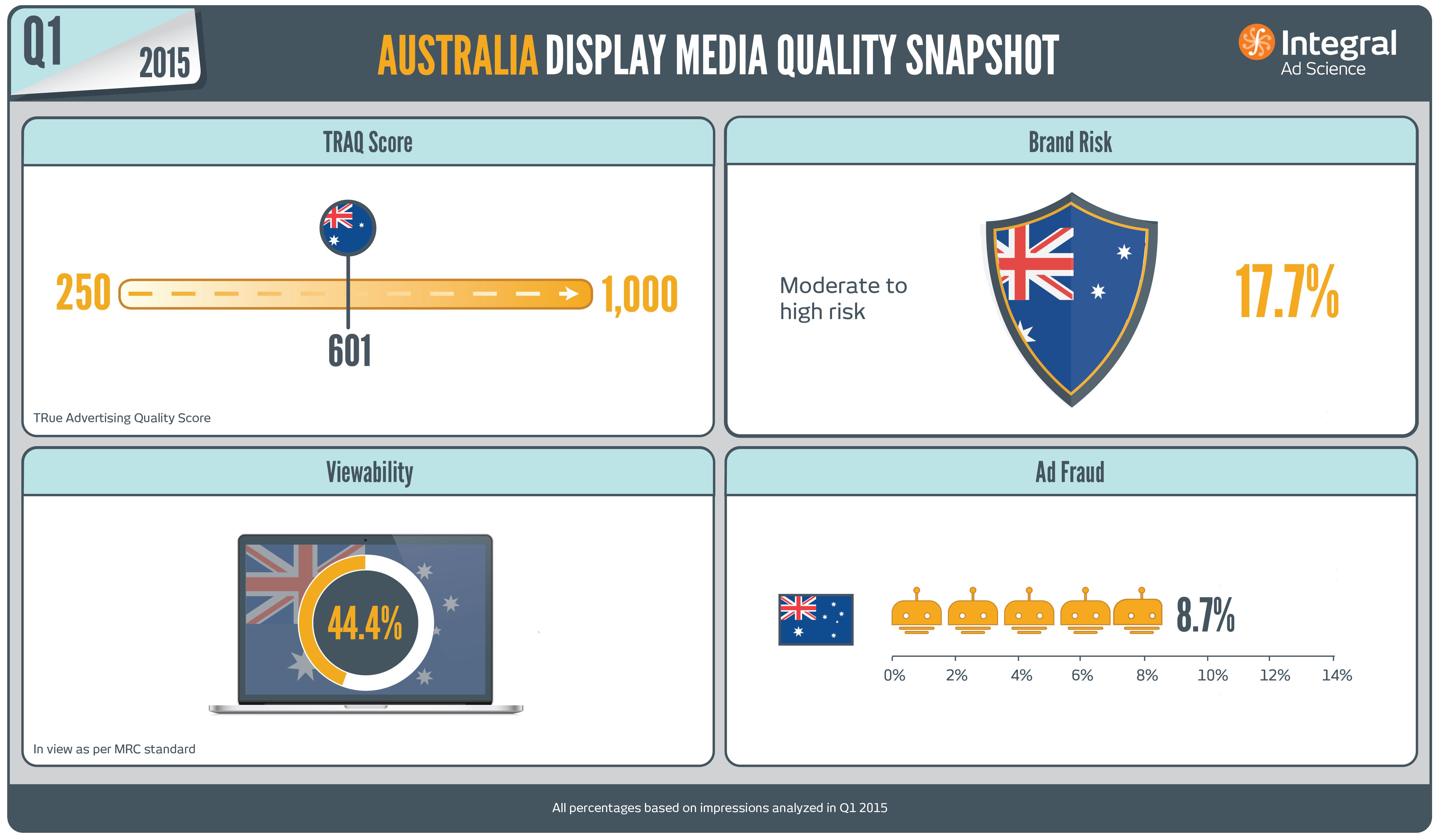 Australia_Snapshot