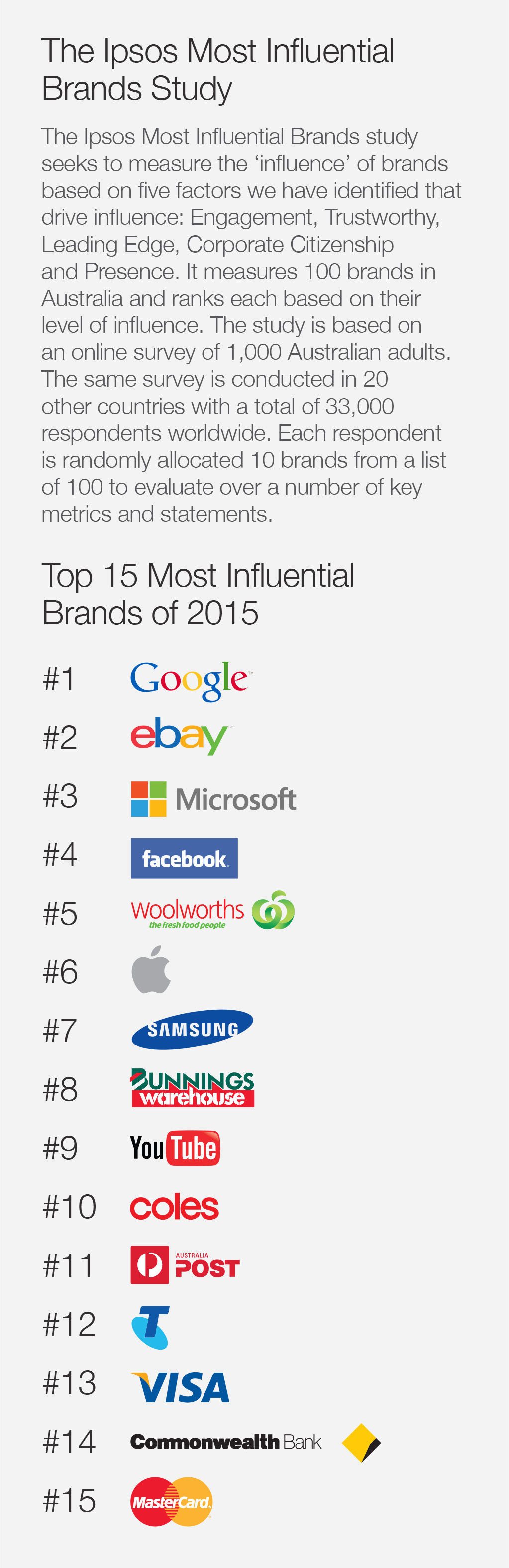 Most-Influential-Brands