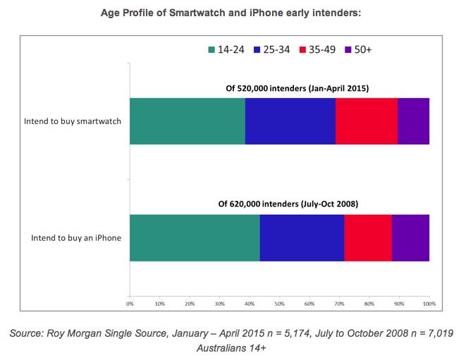 Roy Morgan graph