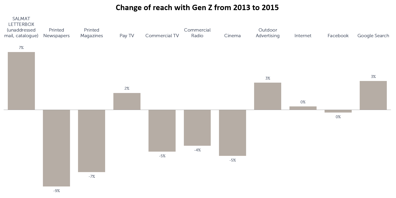 1 - Salmat - Change of reach with Gen Z 2013 to 2015