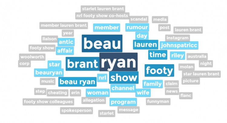 Beau Ryan Word Cloud