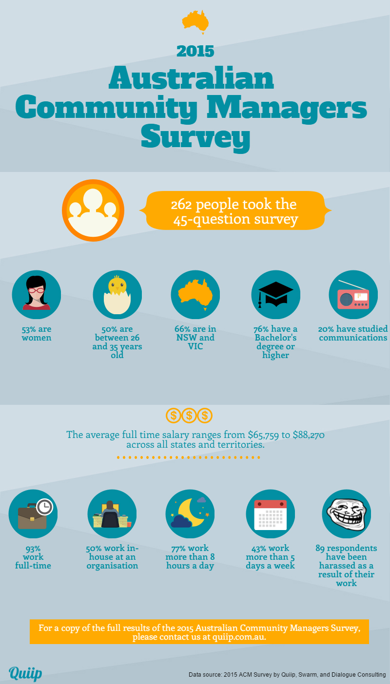 2015-ACM-Survey - Infographic