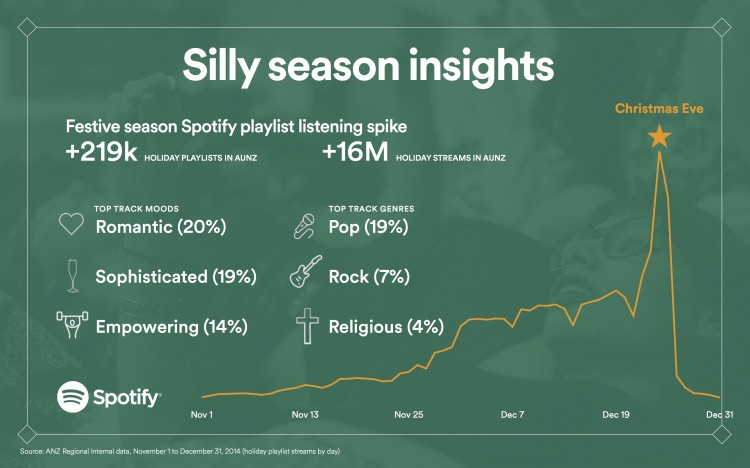 Spotify ANZ Holiday insights - silly season insights