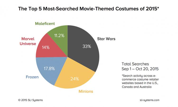 costumes-chart-2015 (1)