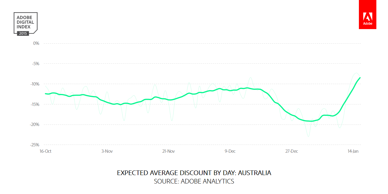AVERAGE DISCOUNT BY DAY AUSTRALIA