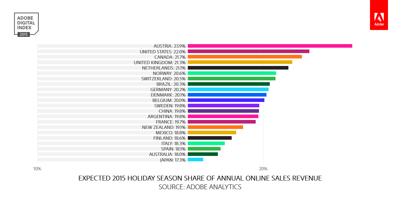 HOLIDAY SEASON SHARE OF ANNUAL