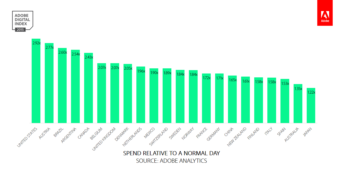 SPEND RELATIVE TO A NORMAL DAY