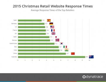 RetailXmas2015_graph1