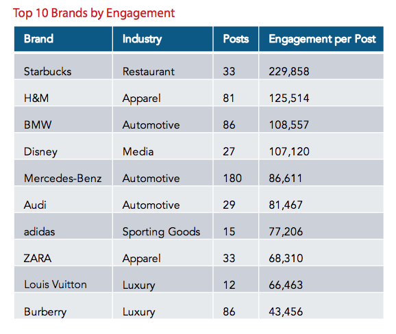 Image via 2015 Instagram Industry Report