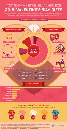 valentines_infographic_2015-527x1024