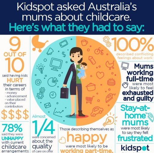NewsLifeMedia Childcare Survey 2015_Kidspot