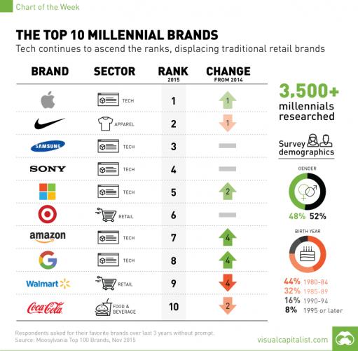 millennial-brand-survey-chart