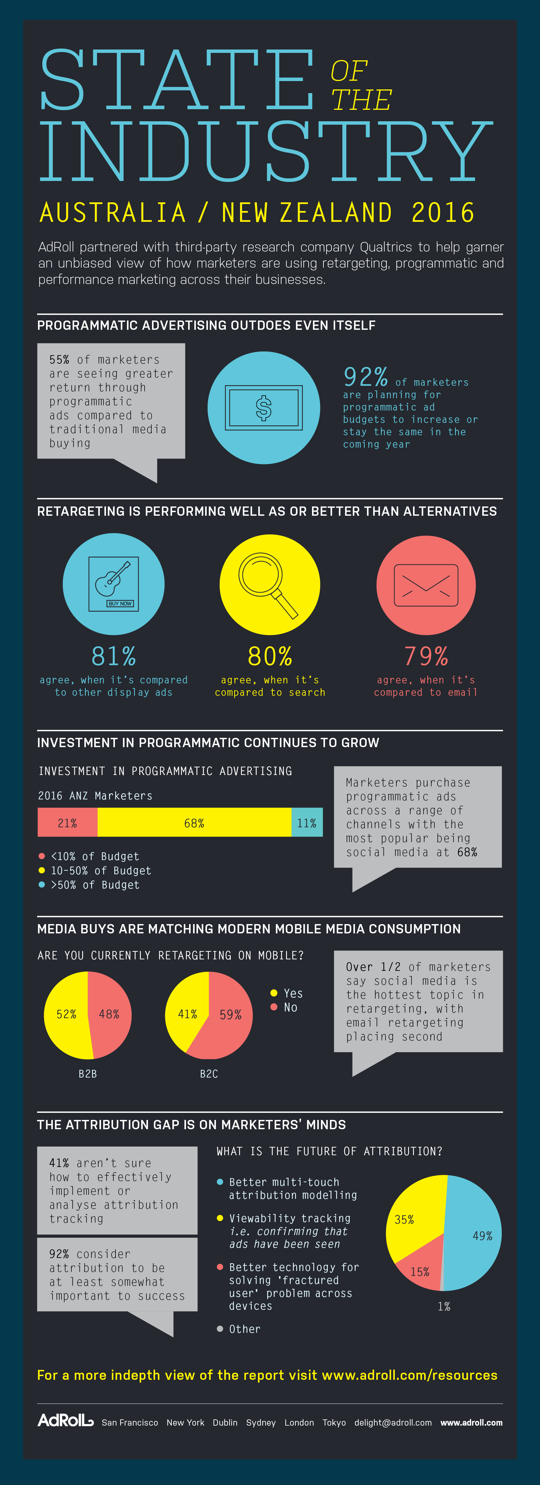 AdRoll SOTI ANZ infographic