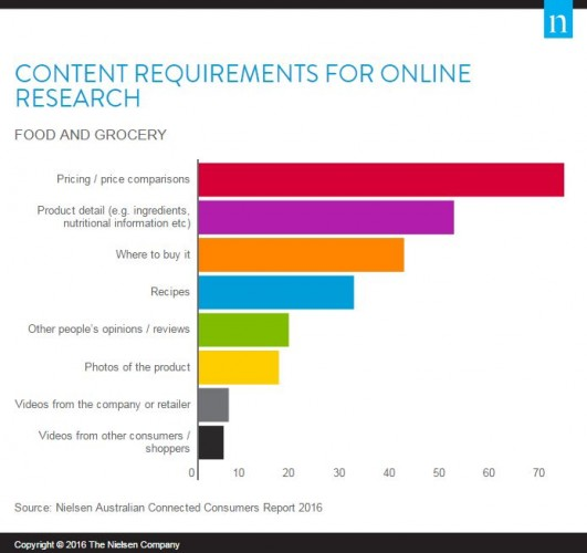 Content Requirements For Online Research