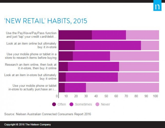 New Retail Habits