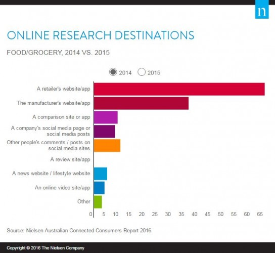 Online Research Destinations