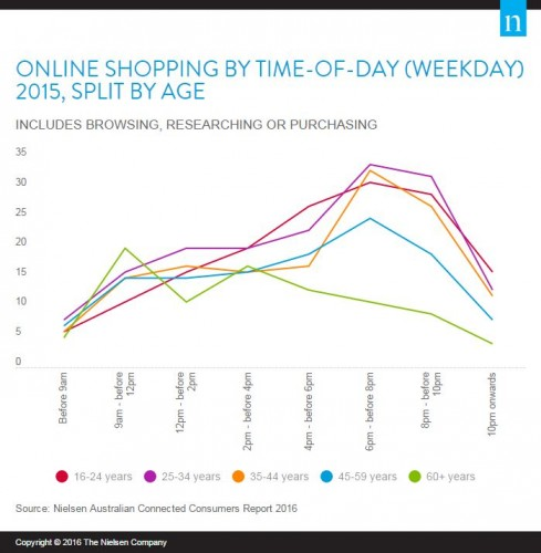 Online Shopping By Time Of Day