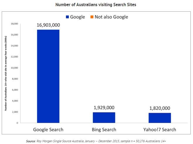 google roy morgan yahoo bing