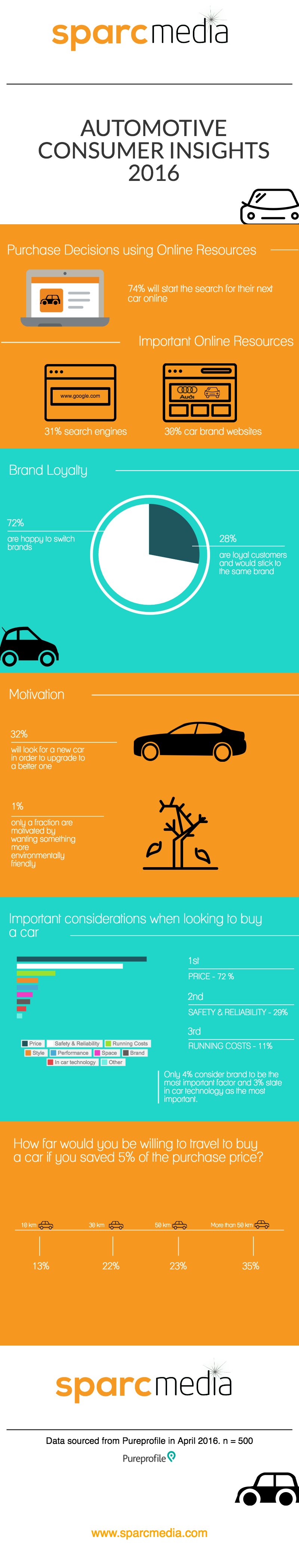 Infographics_auto_consumer_insights