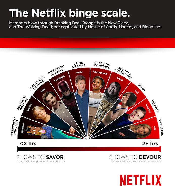 Netflix's binge-scale, sourced via Netflix.