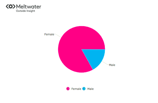Poster demographics
