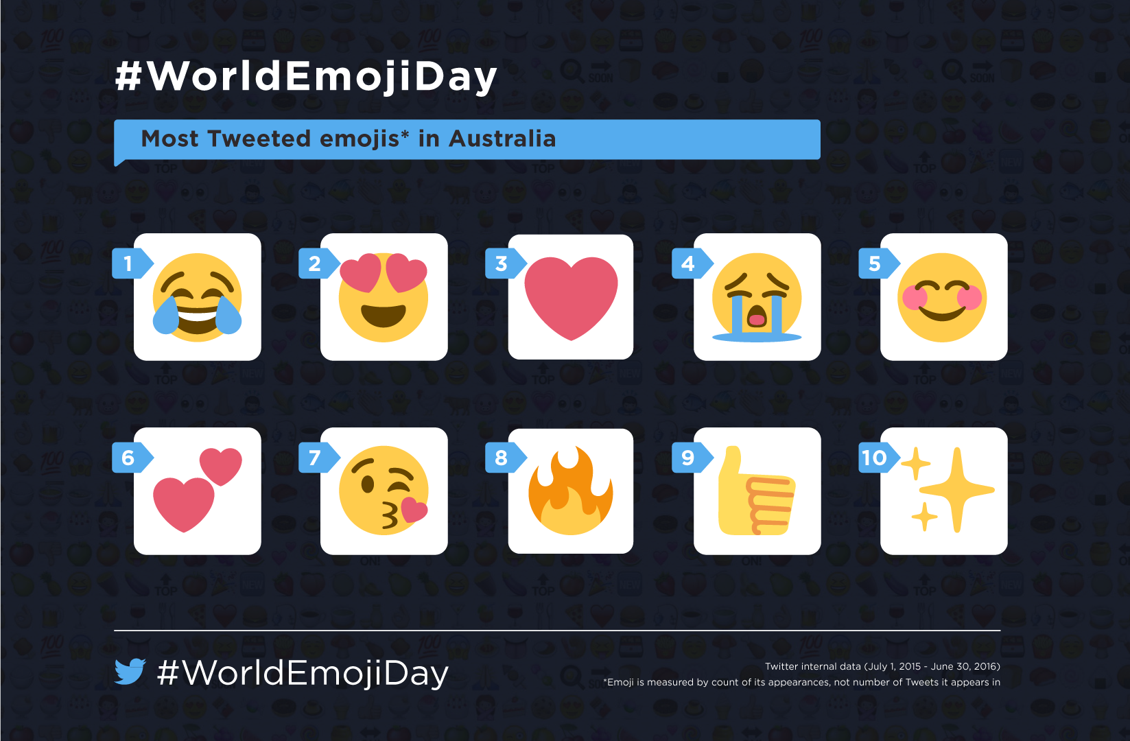TWI-Emoji-Day-Most-Aussie