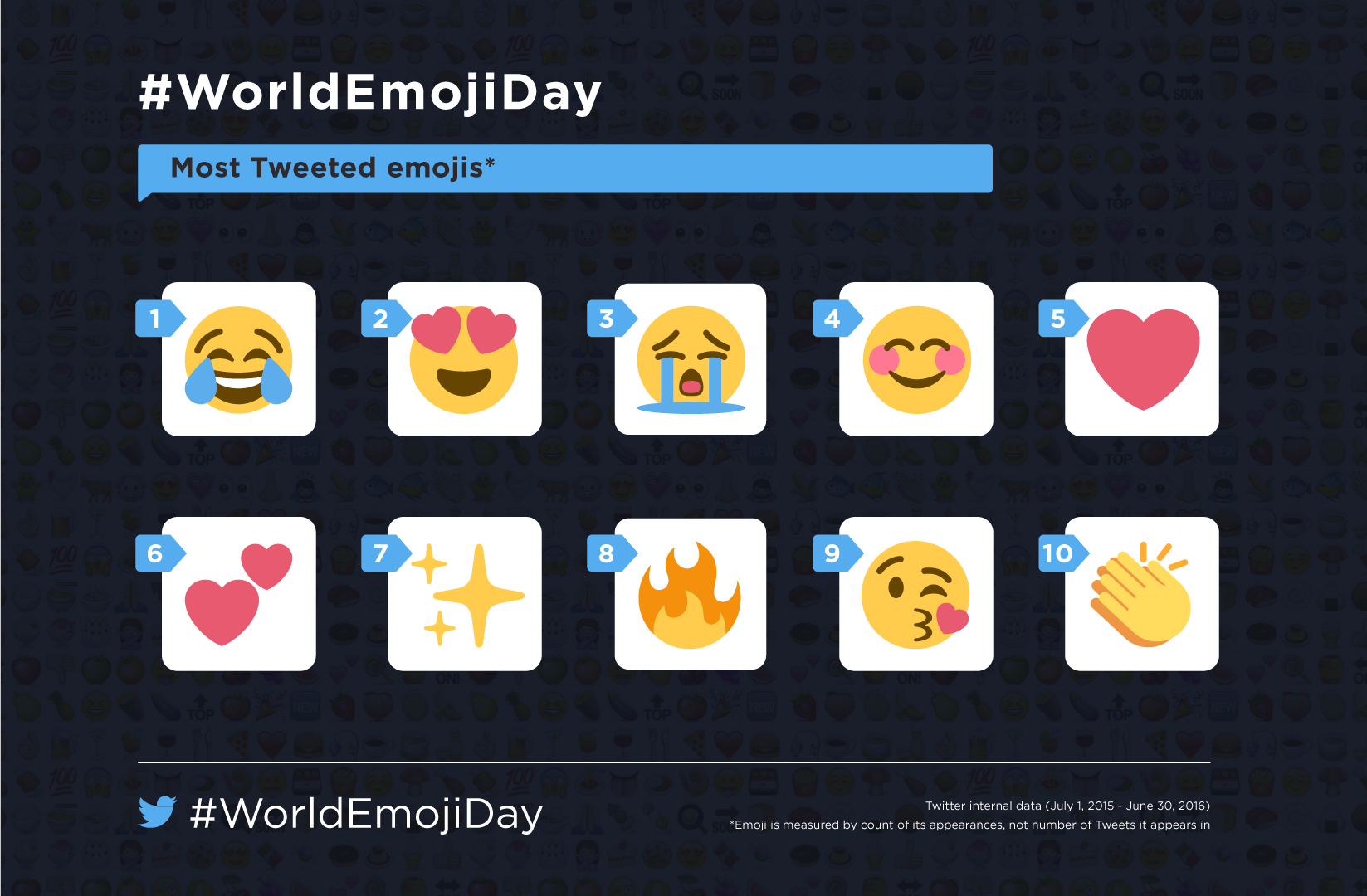 TWI-Emoji-Day-Most-Global