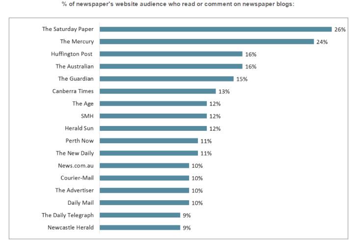 Newspapers' web blog stats, July 2015-June 2016 (Roy Morgan)