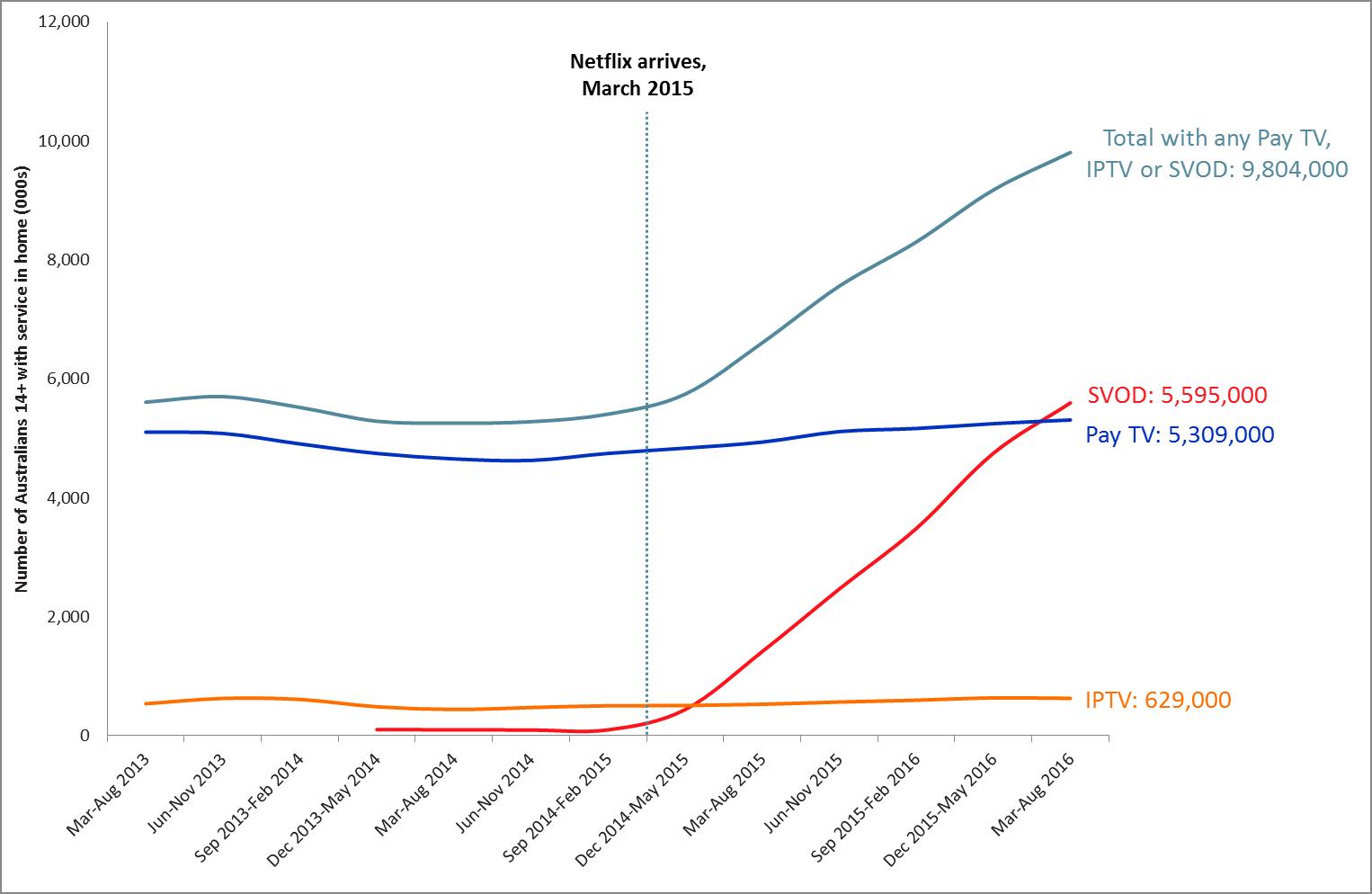 Graph - Australians paying for TV (Roy Morgan)